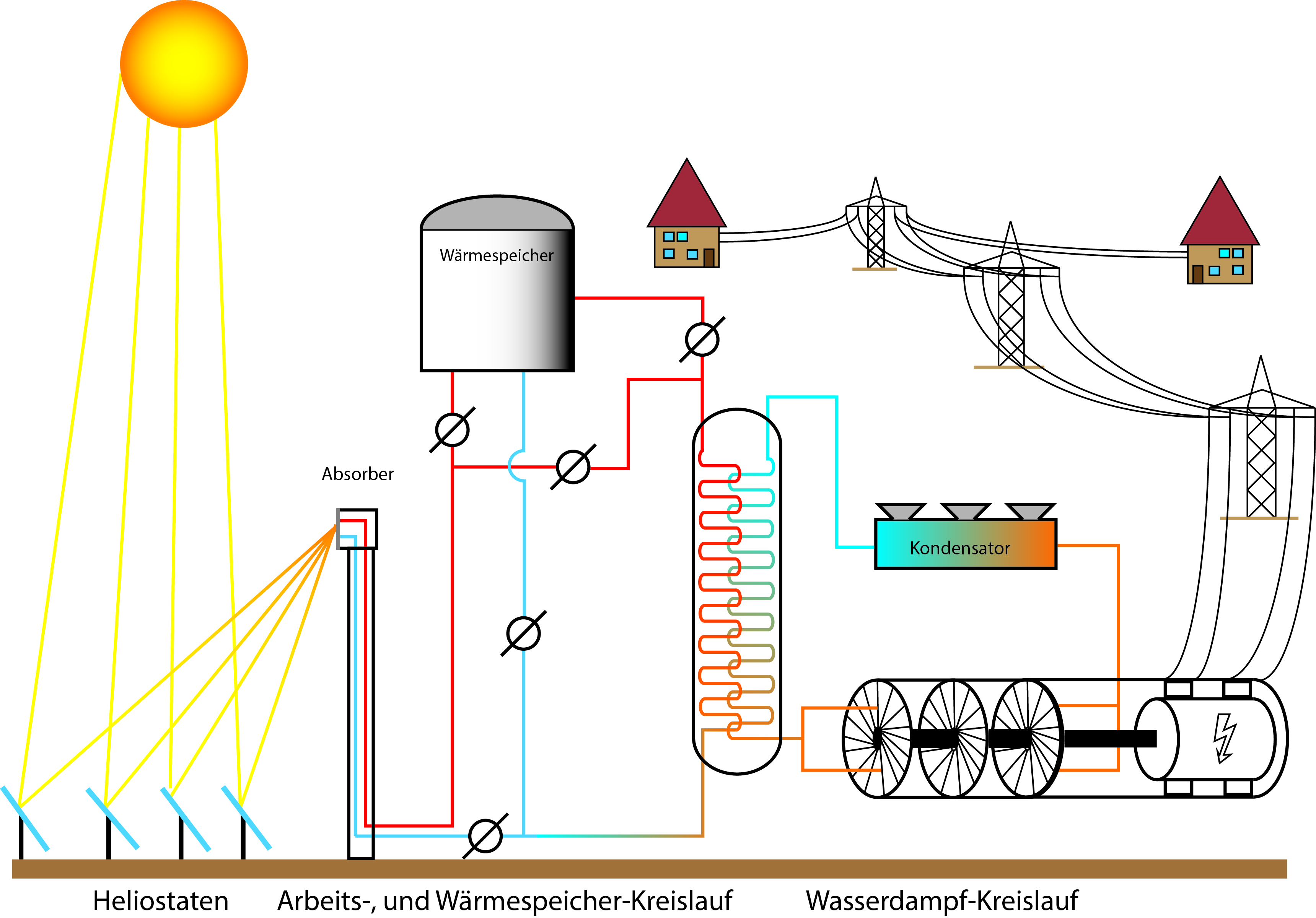 Solar thermal power plant graphic