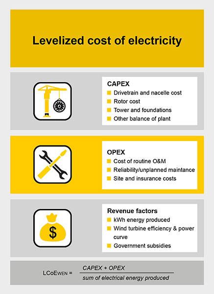 Infographic Levelized costs of electricity