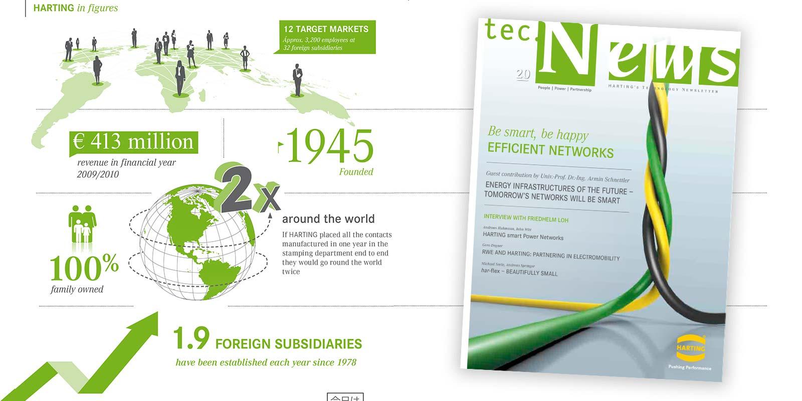 Technology Newsletter tec News | HARTING Technology Group