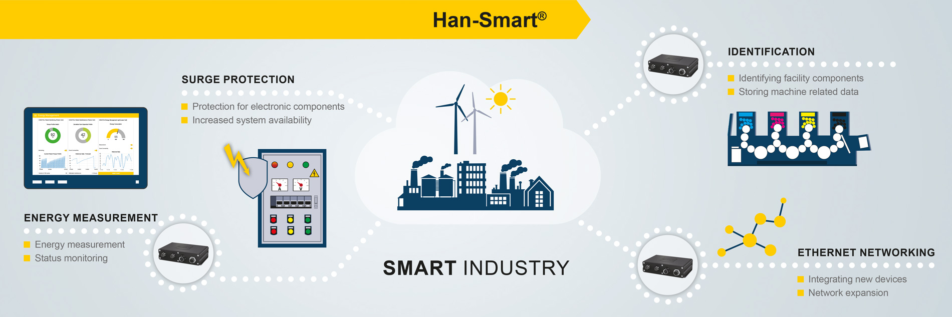 Han Smart Intelligence In The Connector Harting Technology Group Smallest Welding Machine Diagram Infografic