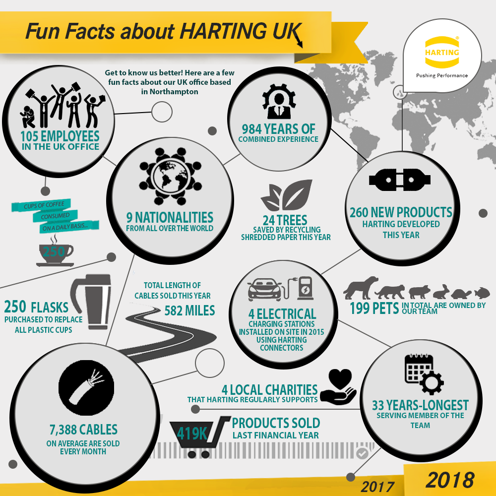 About HARTING UK