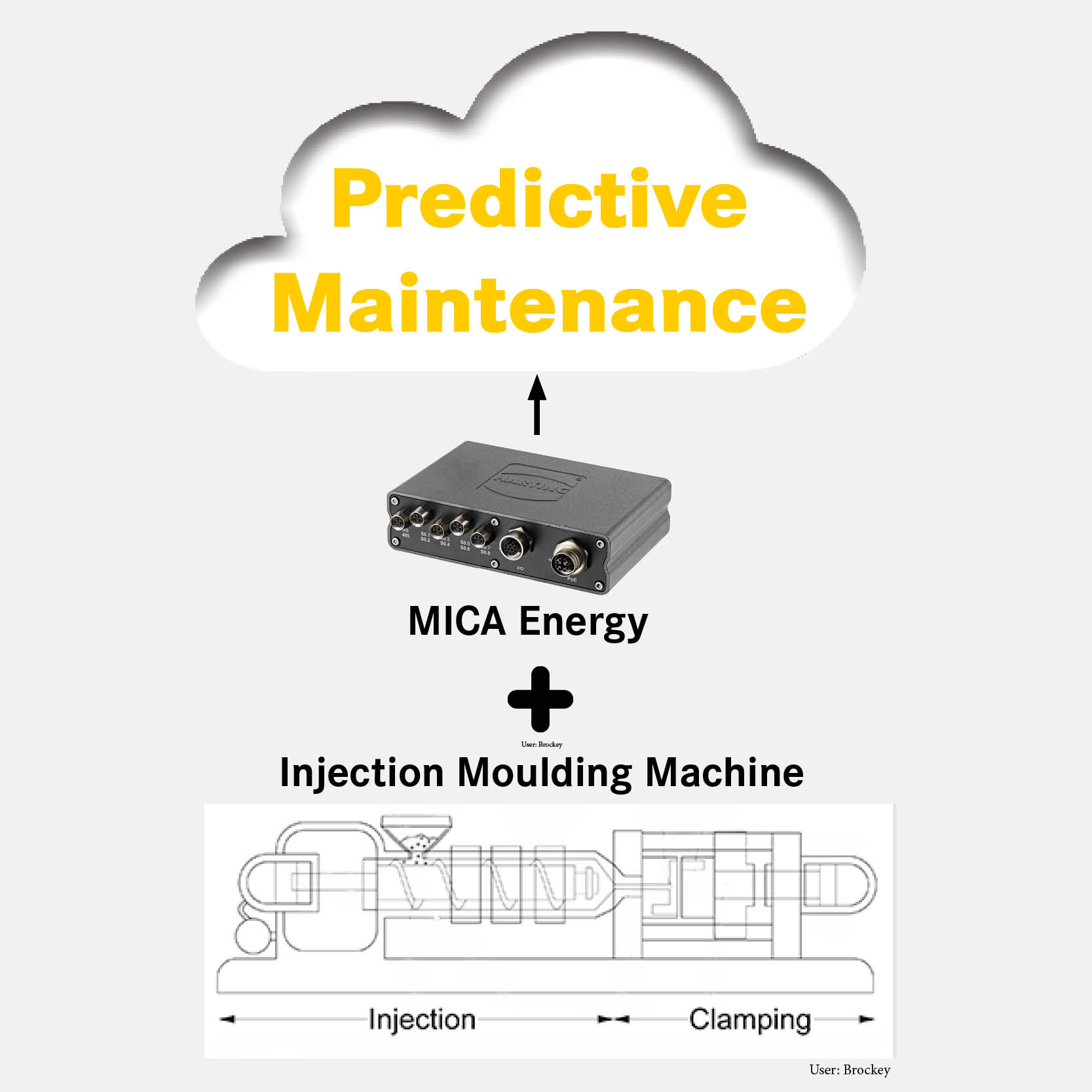 Digitally retrofitting real-time production monitoring to