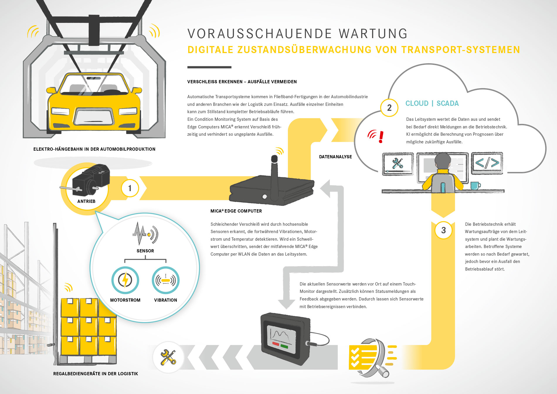 Infografik Condition Monitoring für Transportsysteme