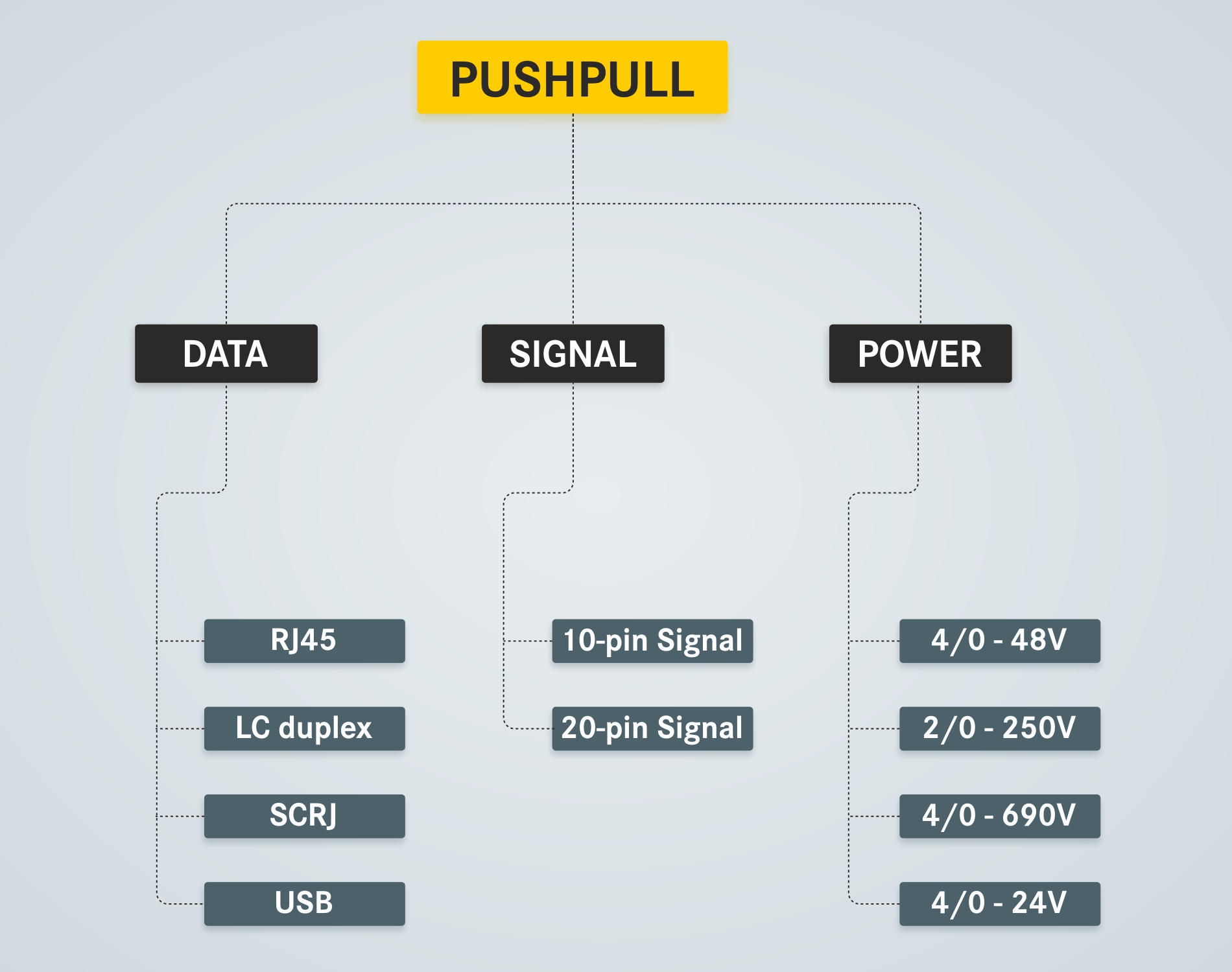 HARTING Push Pull Connectors Applications for Industrial Power Data Signal