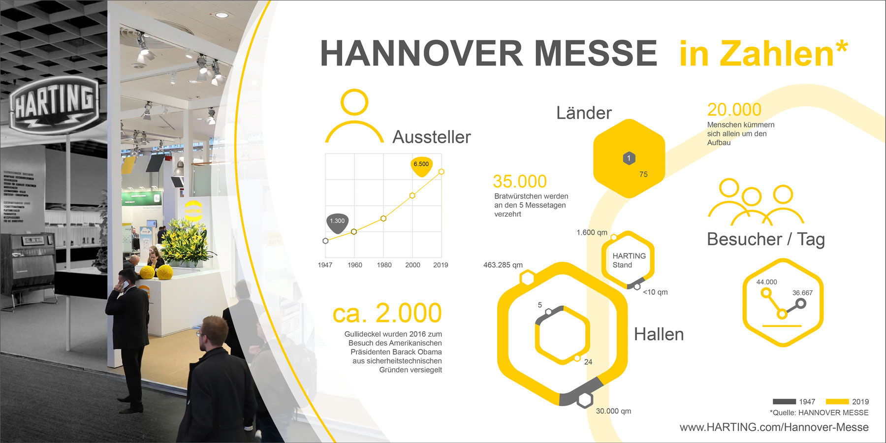 Infographic Hannover Messe