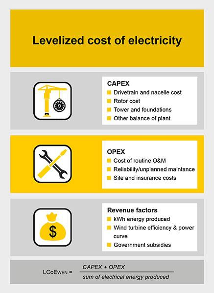 Infographic Levelised costs of electricity